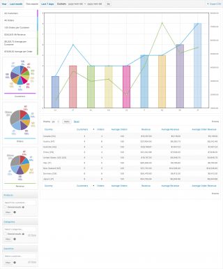 Customer Analysis - Month